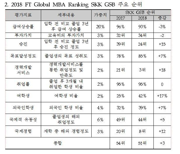 성균관대 SKK GSB, 英 파이낸셜타임스(FT) 선정 7년 연속 한국 MBA 순위 1위 달성
